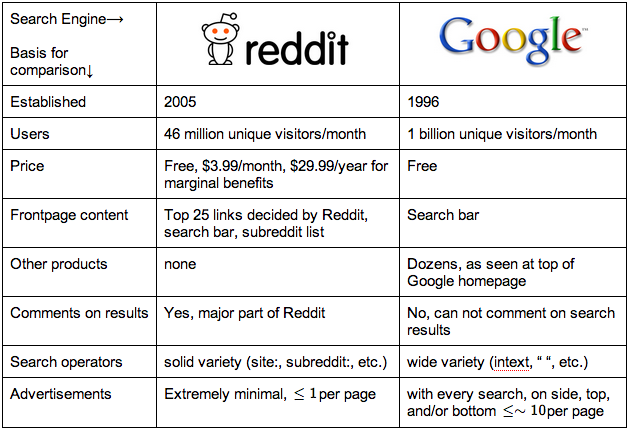 Reddit – To Google or not to Google?